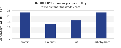 protein and nutrition facts in hamburger per 100g