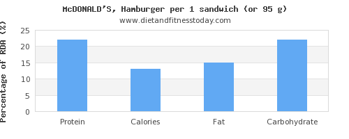 protein and nutritional content in hamburger
