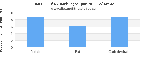 protein and nutrition facts in hamburger per 100 calories
