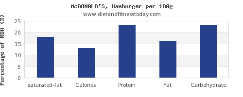 saturated fat and nutrition facts in hamburger per 100g