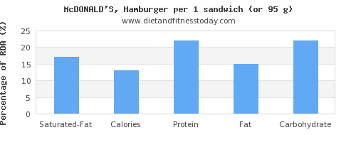 saturated fat and nutritional content in hamburger