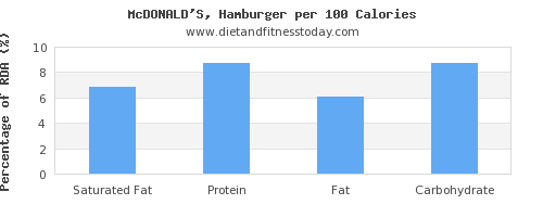 saturated fat and nutrition facts in hamburger per 100 calories