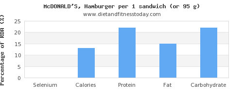 selenium and nutritional content in hamburger