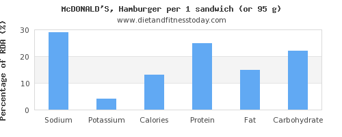 sodium and nutritional content in hamburger