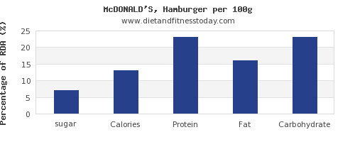 sugar and nutrition facts in hamburger per 100g