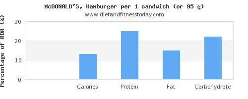 sugar and nutritional content in hamburger