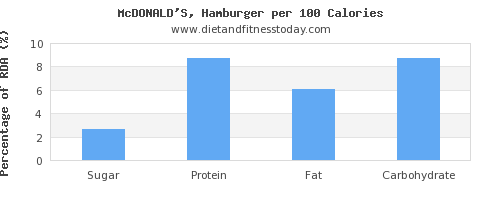 sugar and nutrition facts in hamburger per 100 calories