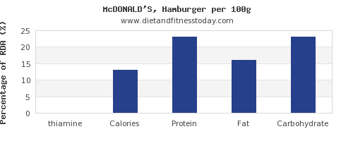 thiamine and nutrition facts in hamburger per 100g