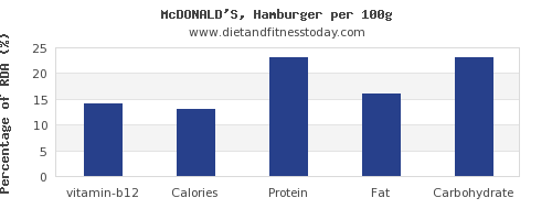 vitamin b12 and nutrition facts in hamburger per 100g