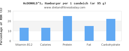 vitamin b12 and nutritional content in hamburger