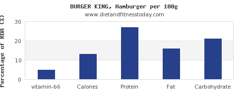 vitamin b6 and nutrition facts in hamburger per 100g