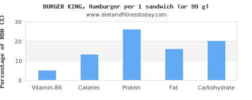 vitamin b6 and nutritional content in hamburger