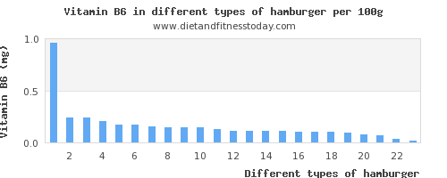 hamburger vitamin b6 per 100g