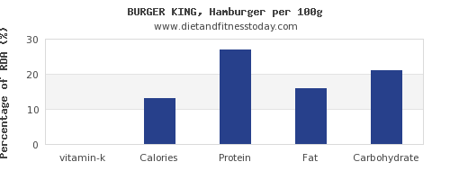 vitamin k and nutrition facts in hamburger per 100g