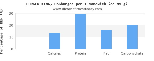 vitamin k and nutritional content in hamburger