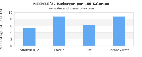 vitamin b12 and nutrition facts in hamburger per 100 calories