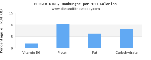vitamin b6 and nutrition facts in hamburger per 100 calories