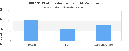 vitamin k and nutrition facts in hamburger per 100 calories