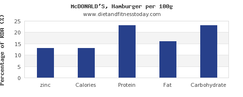 zinc and nutrition facts in hamburger per 100g