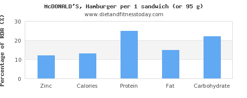 zinc and nutritional content in hamburger