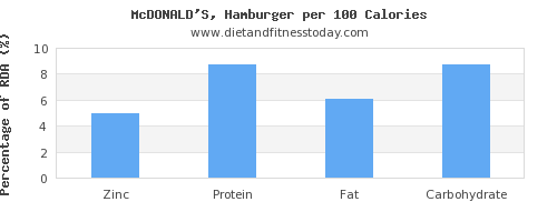 zinc and nutrition facts in hamburger per 100 calories
