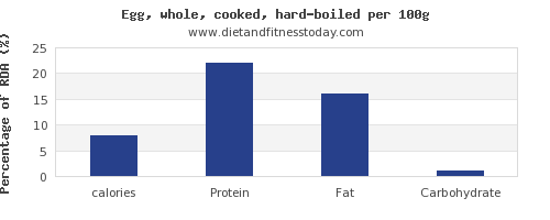 calories and nutrition facts in hard boiled egg per 100g