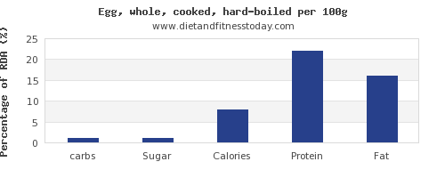 carbs and nutrition facts in hard boiled egg per 100g