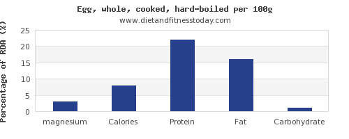 magnesium and nutrition facts in hard boiled egg per 100g