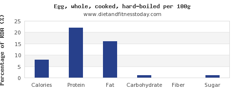 nutritional value and nutrition facts in hard boiled egg per 100g