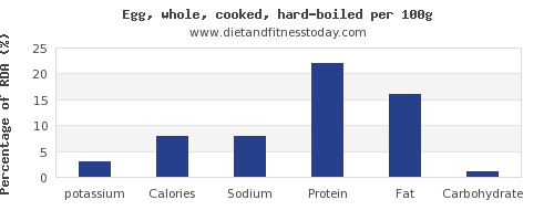 potassium and nutrition facts in hard boiled egg per 100g