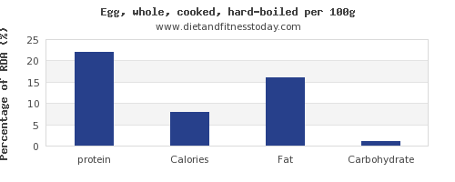 protein and nutrition facts in hard boiled egg per 100g