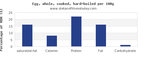 saturated fat and nutrition facts in hard boiled egg per 100g