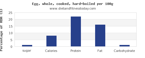 sugar and nutrition facts in hard boiled egg per 100g