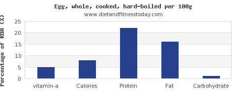 vitamin a and nutrition facts in hard boiled egg per 100g