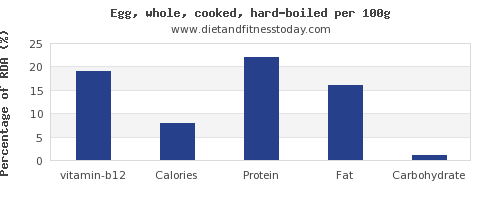 vitamin b12 and nutrition facts in hard boiled egg per 100g