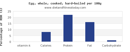 vitamin k and nutrition facts in hard boiled egg per 100g