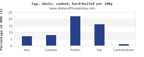 zinc and nutrition facts in hard boiled egg per 100g