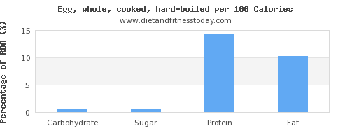 carbs and nutrition facts in hard boiled egg per 100 calories
