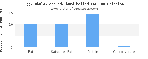 fat and nutrition facts in hard boiled egg per 100 calories