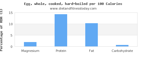 magnesium and nutrition facts in hard boiled egg per 100 calories