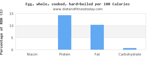 niacin and nutrition facts in hard boiled egg per 100 calories