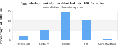 potassium and nutrition facts in hard boiled egg per 100 calories