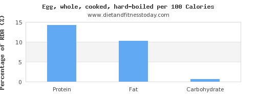 protein and nutrition facts in hard boiled egg per 100 calories