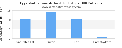 saturated fat and nutrition facts in hard boiled egg per 100 calories