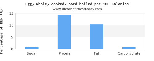 sugar and nutrition facts in hard boiled egg per 100 calories