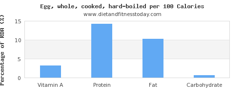vitamin a and nutrition facts in hard boiled egg per 100 calories