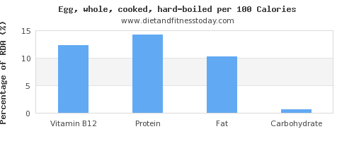 vitamin b12 and nutrition facts in hard boiled egg per 100 calories