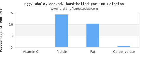 vitamin c and nutrition facts in hard boiled egg per 100 calories