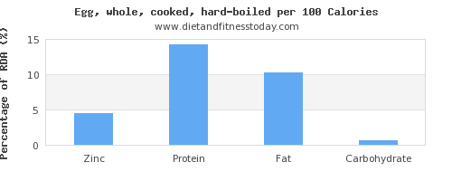 zinc and nutrition facts in hard boiled egg per 100 calories