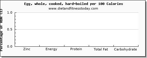 Zinc in hard boiled egg, per 100g